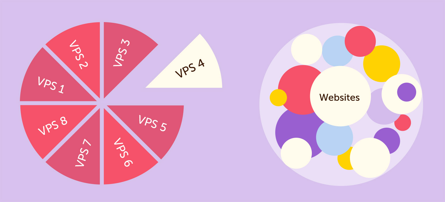 What is VPS hosting? • Namecheap