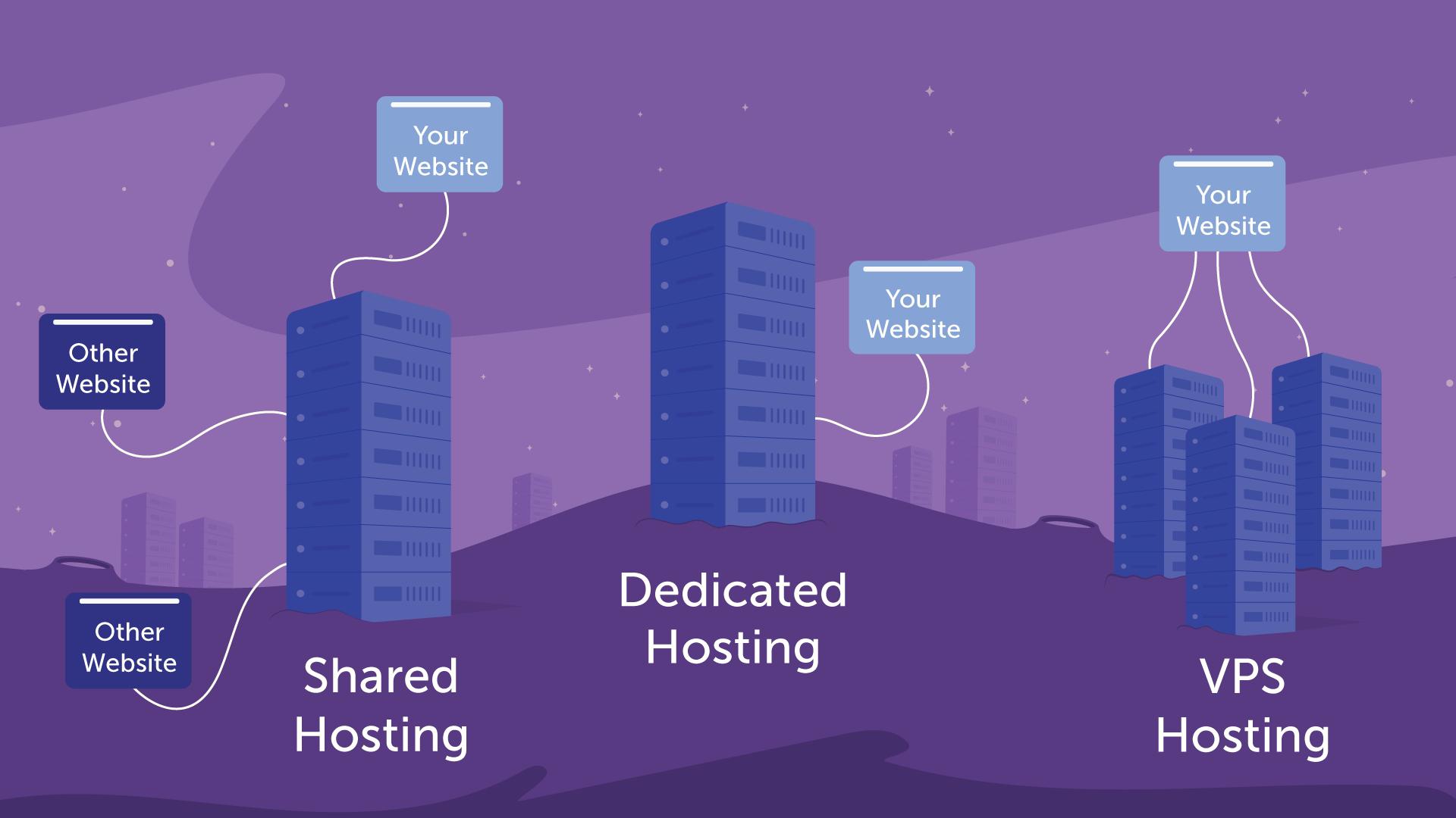 What is shared hosting? • Namecheap com