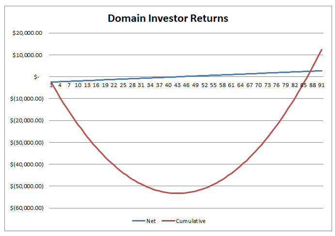 second graph explaining domain investor returns