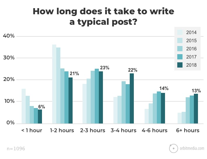 graph showing how long it takes to write a post
