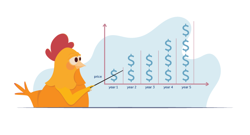 chicken in front of graph with prices increasing over time